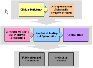 flow diagram: Clinical Deficiency leads to Conceptualization of Minimally-Invasive Solution; these lead to: Computer Modeling and Prototype Construction; to Preclinical Testing and Optimization; to Clinical Trials; and this leads to Publication and Presentation; and Intellectual Property